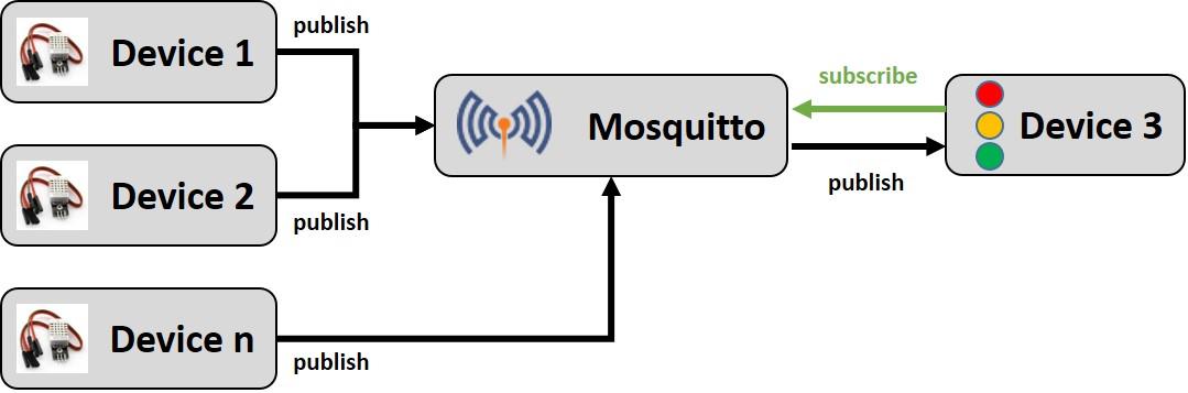 Smart Home – Mosquitto Broker auf dem Raspberry Pi installieren
